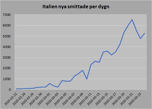 Italien 20200324