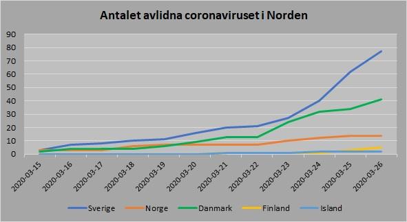 Norden antal avlidna 20200326
