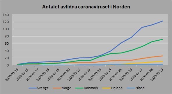 Norden antal avlidna 20200329