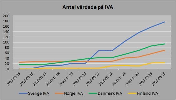 Norden antal vårdade IVA 20200326