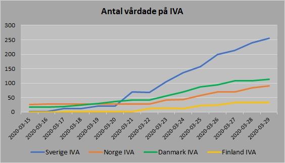 Norden antal vårdade IVA 20200329