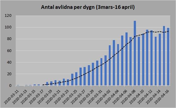 FHM antal avlidna glidande medelvärde per dygn 16 april
