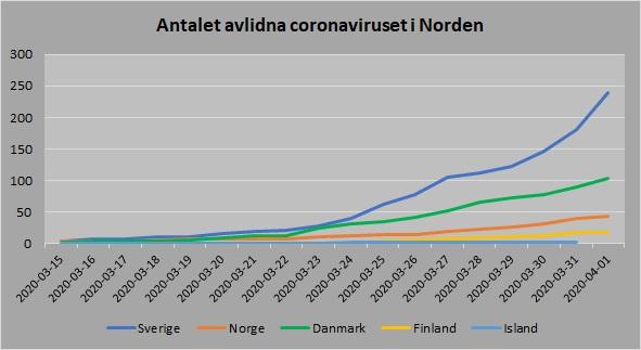 Norden antal avlidna 20200401