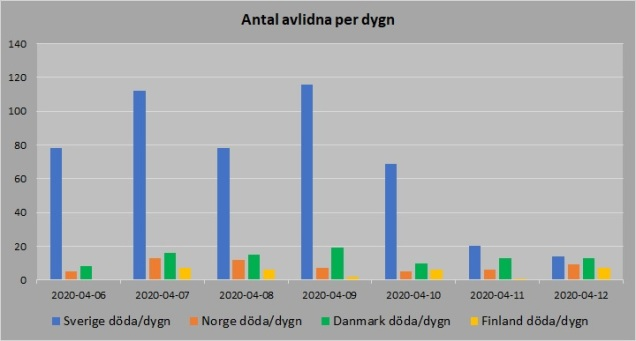 Norden antal avlidna per dygn 20200412