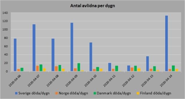 Norden antal avlidna per dygn 20200414
