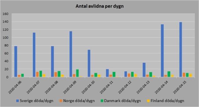 Norden antal avlidna per dygn 20200415