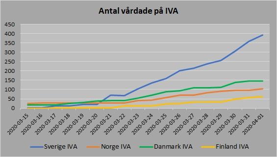 Norden antal vårdade IVA 20200401