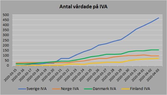 Norden antal vårdade IVA 20200403