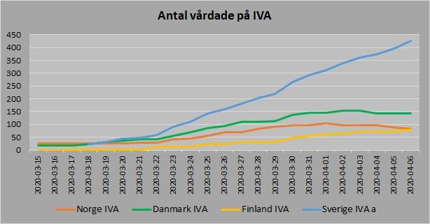 Norden antal vårdade IVA 20200406