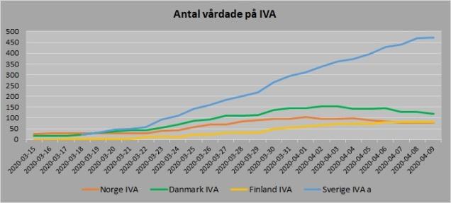 Norden antal vårdade IVA 20200409