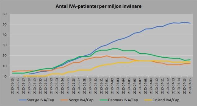 Norden antal vårdade IVA capita 20200416