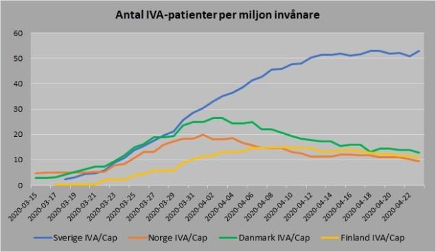 Norden antal vårdade IVA capita 20200423