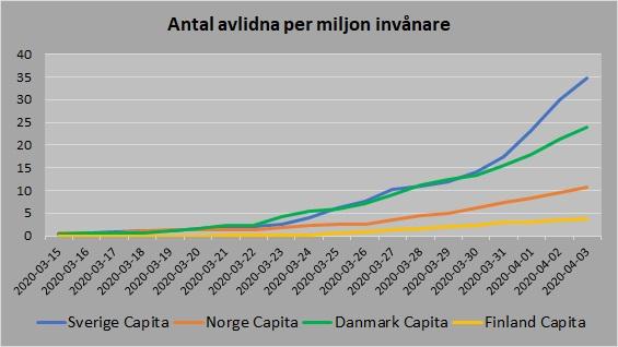 Norden avlidna per capita 20200403