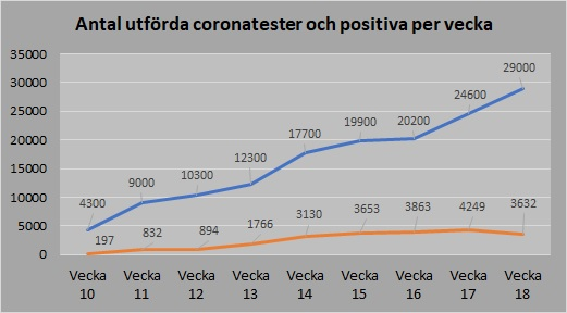 Antal tester och positiva 2020_18