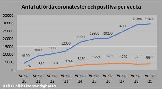 Antal tester och positiva 2020_19