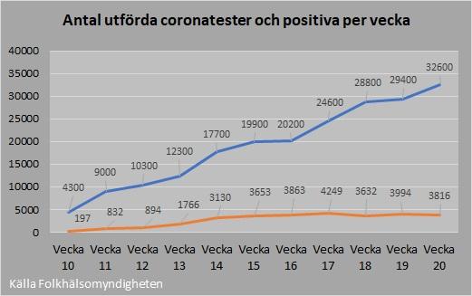 Antal tester och positiva 2020_20