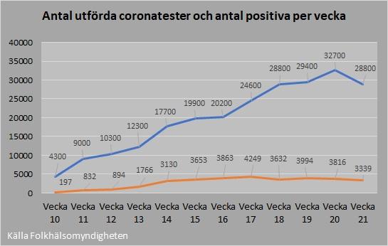 Antal tester och positiva 2020_21