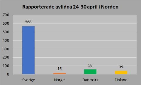 Avlidna Norden 24_30 april