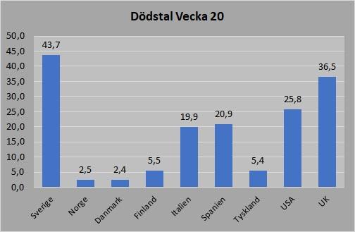 Dödstal per vecka 20 utvalda länder