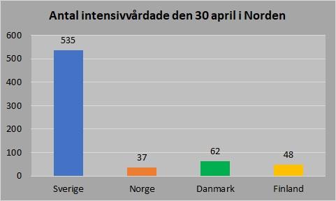 Intensivvård Norden 30 april