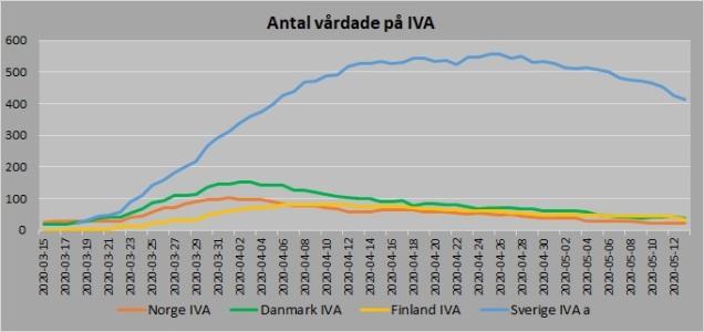 Norden antal vårdade IVA 20200513