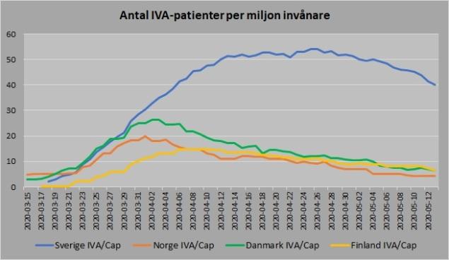 Norden antal vårdade IVA capita 20200513