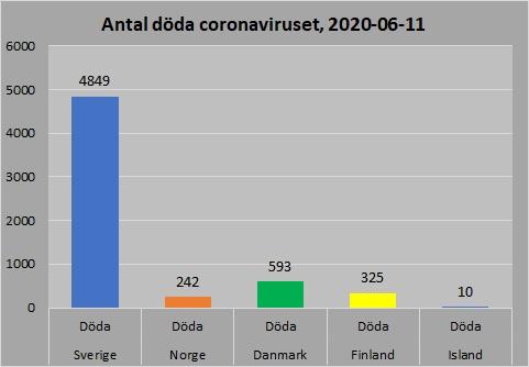Antal döda Norden