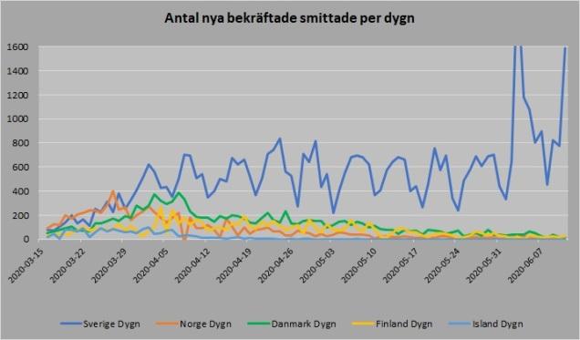 Antalet nya bekräftade smittade per dygn Norden