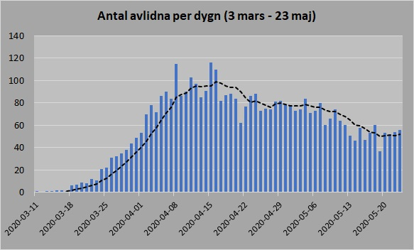 FHM antal avlidna glidande medelvärde per dygn 23 maj