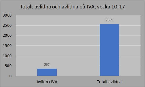 FHM antal avlidna IVA vecka 17