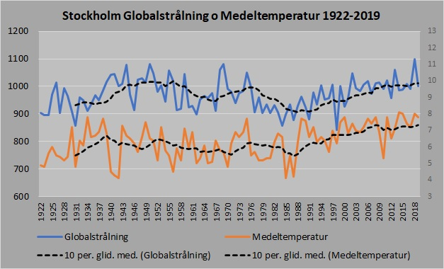 Stockholm global temp 1922_2018