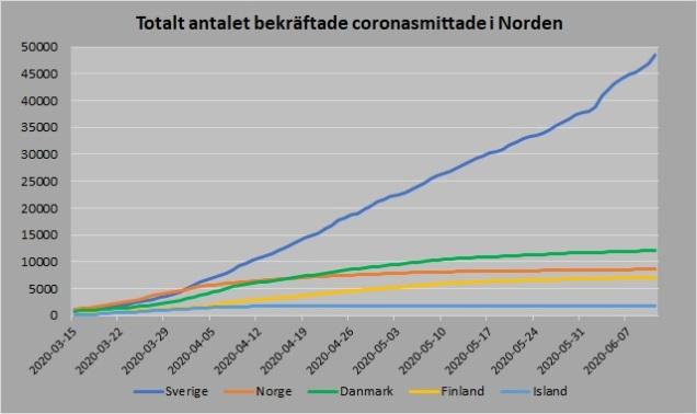 Totalt antal smittade Norden