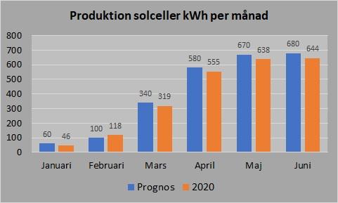 2020 jan-juni produktion