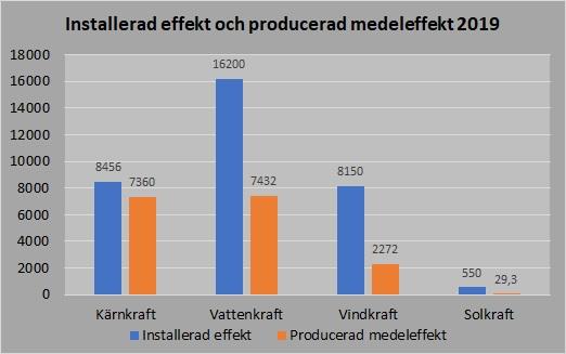 Installerad effekt o producerad medeleffekt
