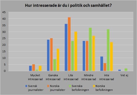 Journalisterna om intresserade av politik 2019