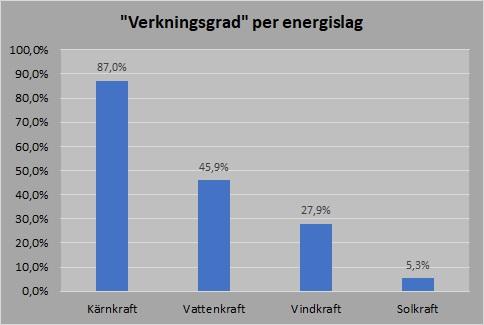 Verkningsgrad energislag 2019